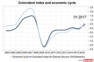 Coincident indicators Estonia
